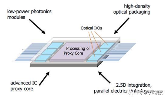 """延续摩尔定律的""""新""""方法:将光子学导入芯片"""