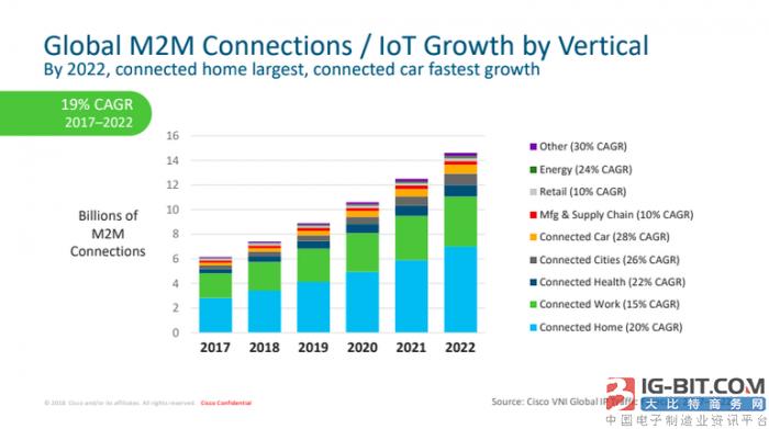 思科认为物联网将在2022年推动互联设备的增长