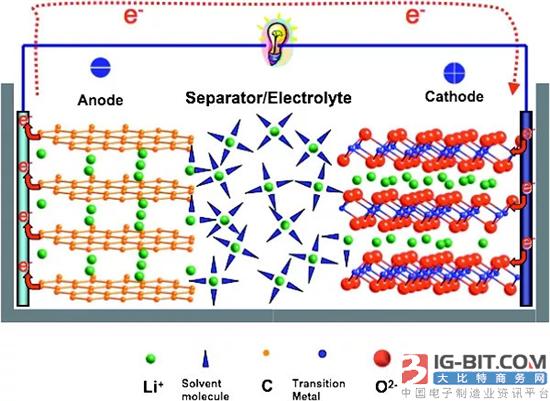 我国锂离子电池三元镍钴锰正极材料存在的问题与挑战