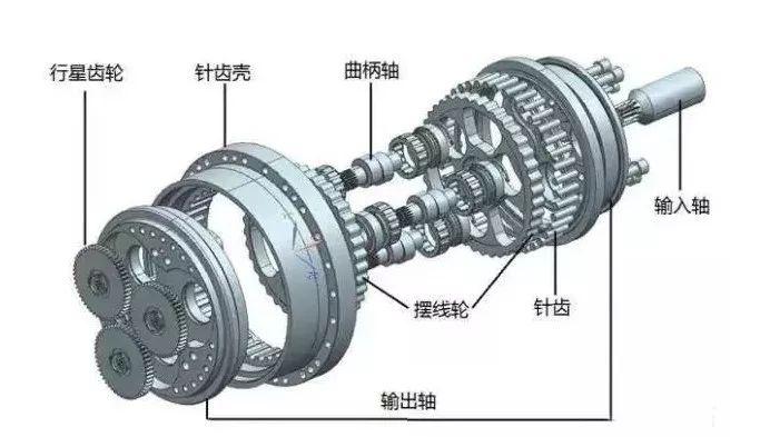 一文读懂RV减速器 or 谐波减速器,原理、优劣势