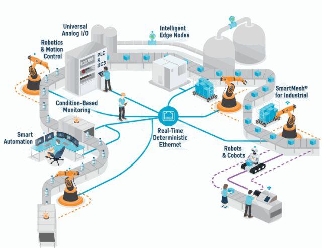ADI推出工业自动化解决方案,助力加速迈向工业4.0