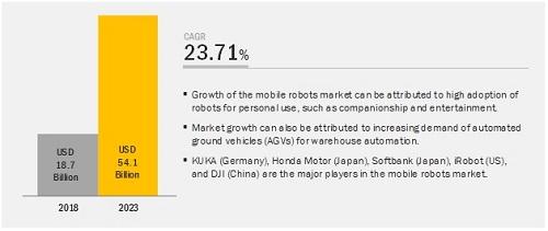 全球移动机器人市场规模报告