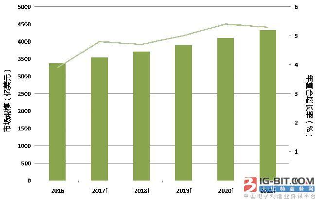 全球医疗器械产业前瞻