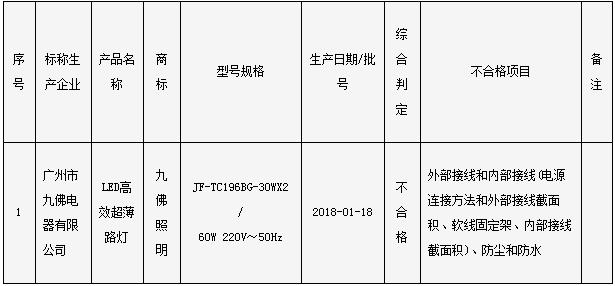 广州市质监局抽查:1批次LED高效超薄路灯样品不合格