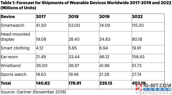 Gartner:可穿戴设备市场增势喜人 2022年或迎来一些转变