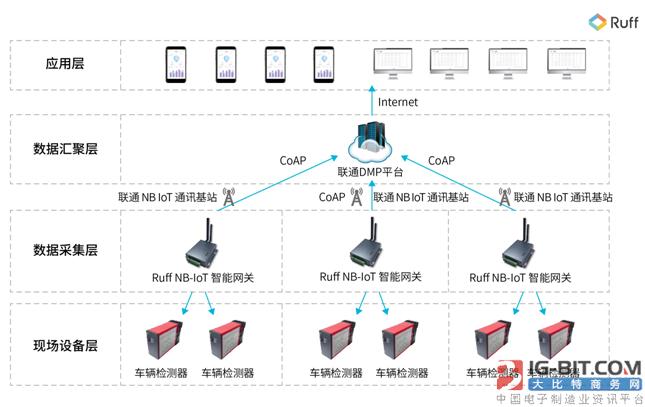 Ruff自主研发的NB-IoT智能网关通过联通实验室测试