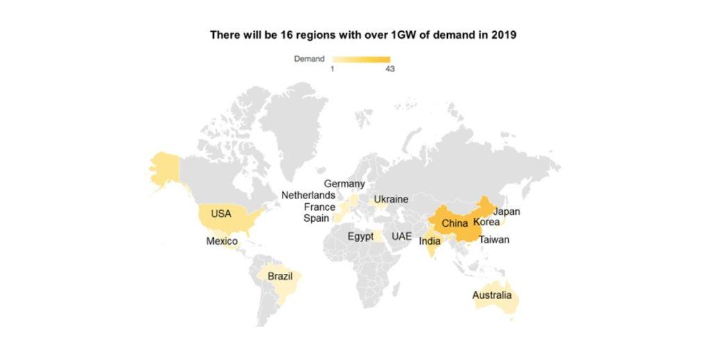 2019年全球太阳能需求预计将达到112吉瓦