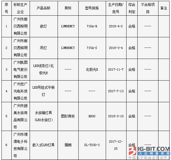 广州市质监局:3批次照明光源及灯具产品不符合标准要求