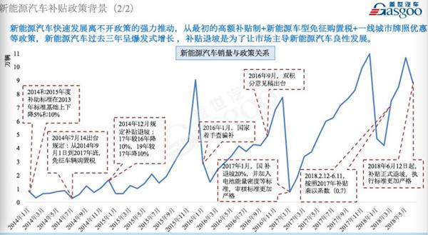 """行业分析:补贴政策驱动下的新能源""""十年"""""""