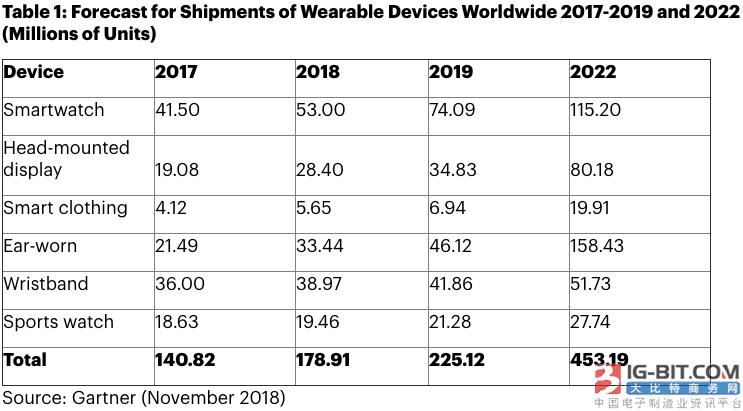 可穿戴设备市场持续增长:耳机将超过智能手表