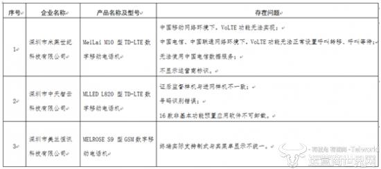 工信部智能手机证后监督大检查 深圳市美兰恒讯科技遭点名批评