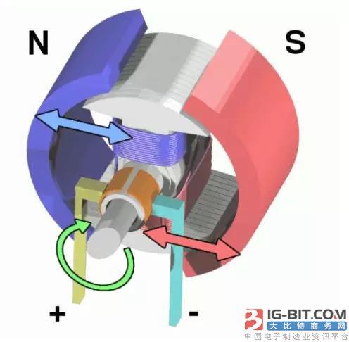 详解电机的结构,电机是如何制造的?