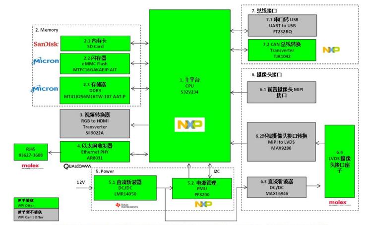 大联大世平集团推出基于NXP产品的ADAS解决方案