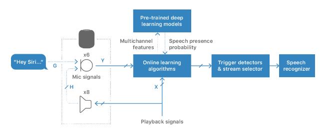 苹果详解HomePod远场语音识别,为何机器学习是重点?