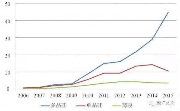 2019年光伏单多晶市场占比或出现反转