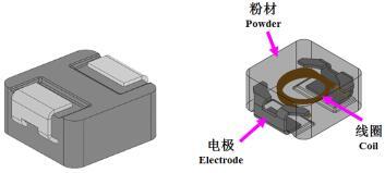 FeSiCr一體成型電感材料的特點