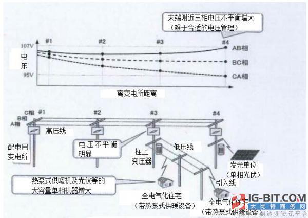 具有三相电压平衡功能的晶闸管式自动电压调节器的开发