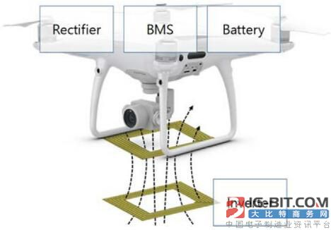 无人机软磁复合无线充电系统