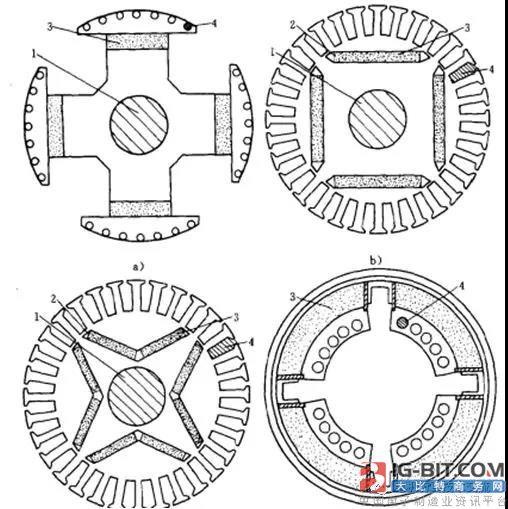 永磁同步电机磁路法设计方法分享