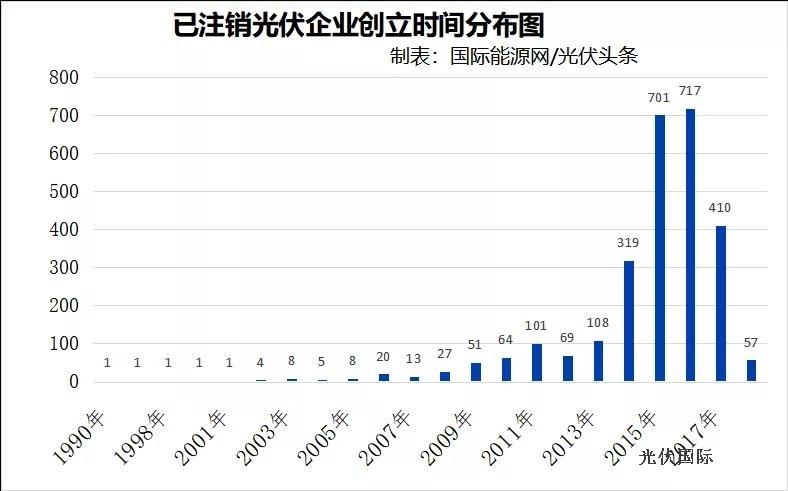 中国光伏企业消亡2744家,平均寿命2.5年!谁之过?