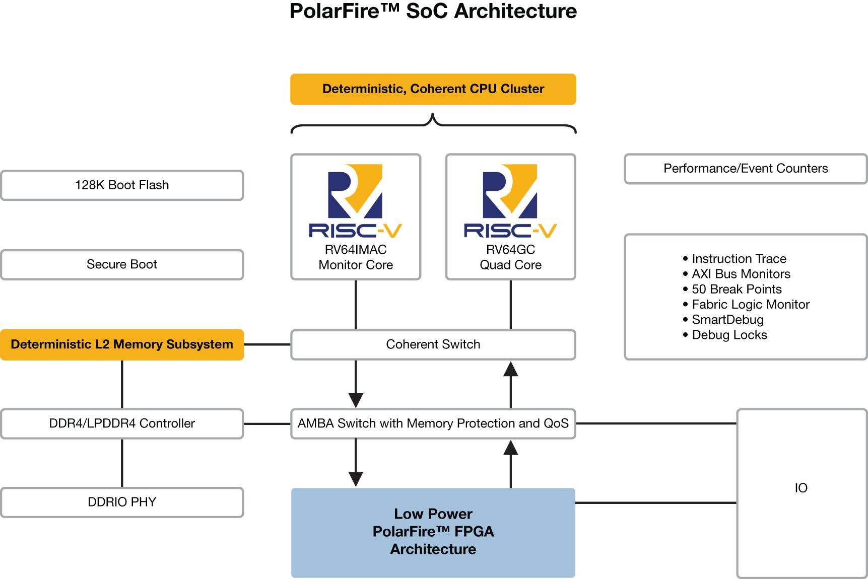 业内首款RISC-V SoC FPGA架构为Linux带来实时功能,  让开发人员在设计安全可靠的低功耗产品