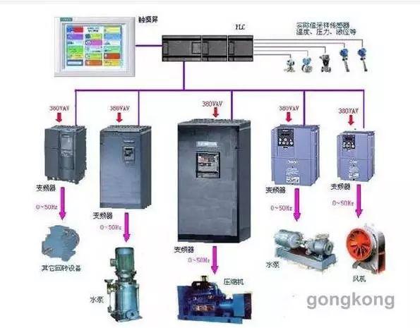 触摸屏与PLC闭环控制的变频器使用