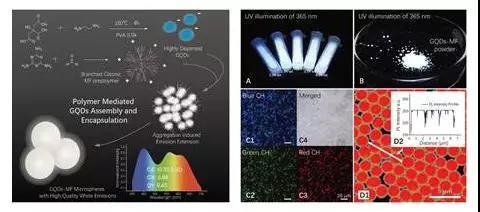 最新研究成果石墨烯量子点白光材料,具备这些优势