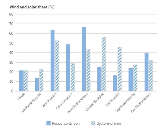 利用可再生能源更高效的满足土耳其半数以上的电力的发展之路:平衡太阳能光伏和风力发电的投资份额