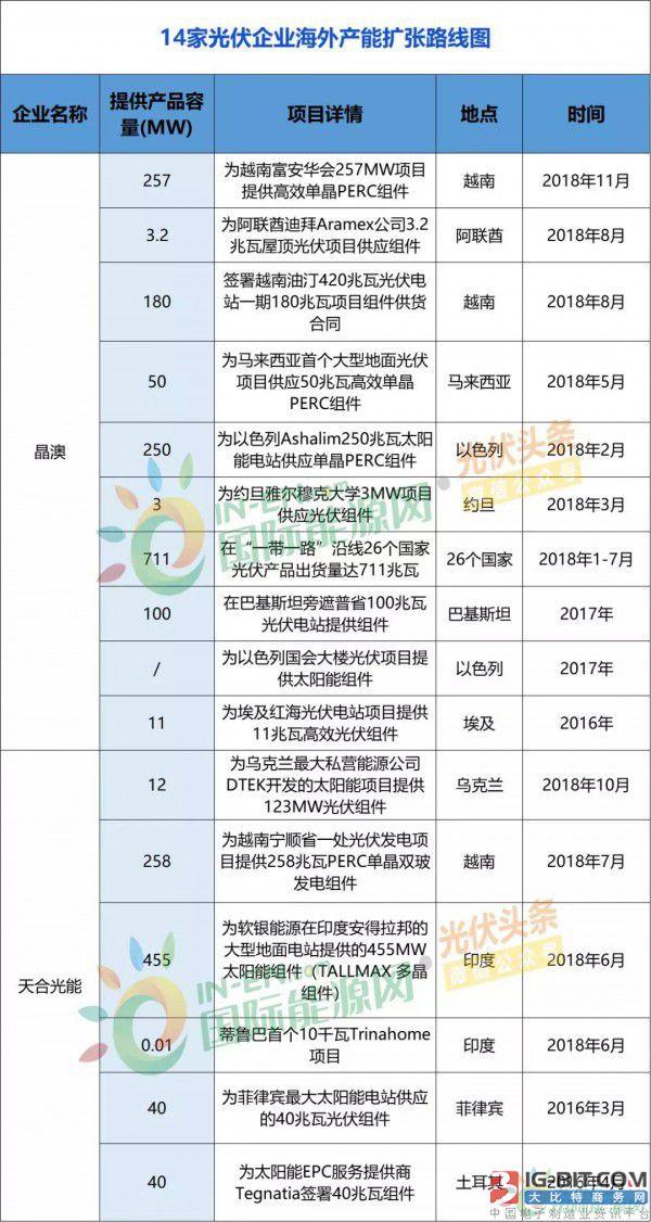 一带一路国家光伏产能超40GW:隆基、天合、特变、华为等17企产能扩张、海外并购图!