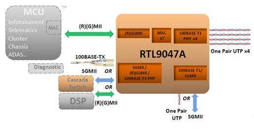 大联大友尚集团推出Realtek车用以太网解决方案