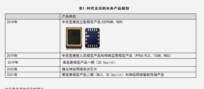 国产公司布局PCM相变存储 2021推3D XPoint芯片
