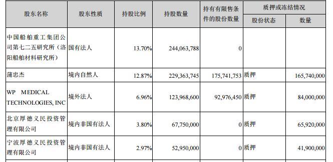 乐普医疗名落孙山市值蒸发112亿 4股东质押3.6亿股