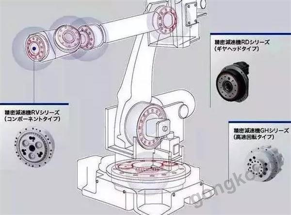 75%以上被日本垄断,机器人核心零部件减速器牛在哪?