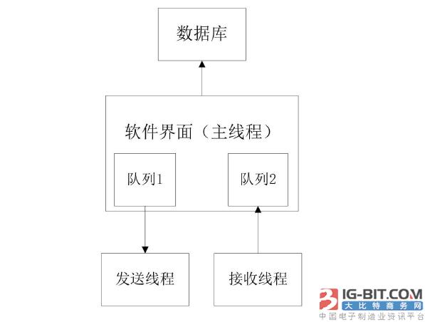 【仪表专利】面向智能电表嵌入式应用的测试方法