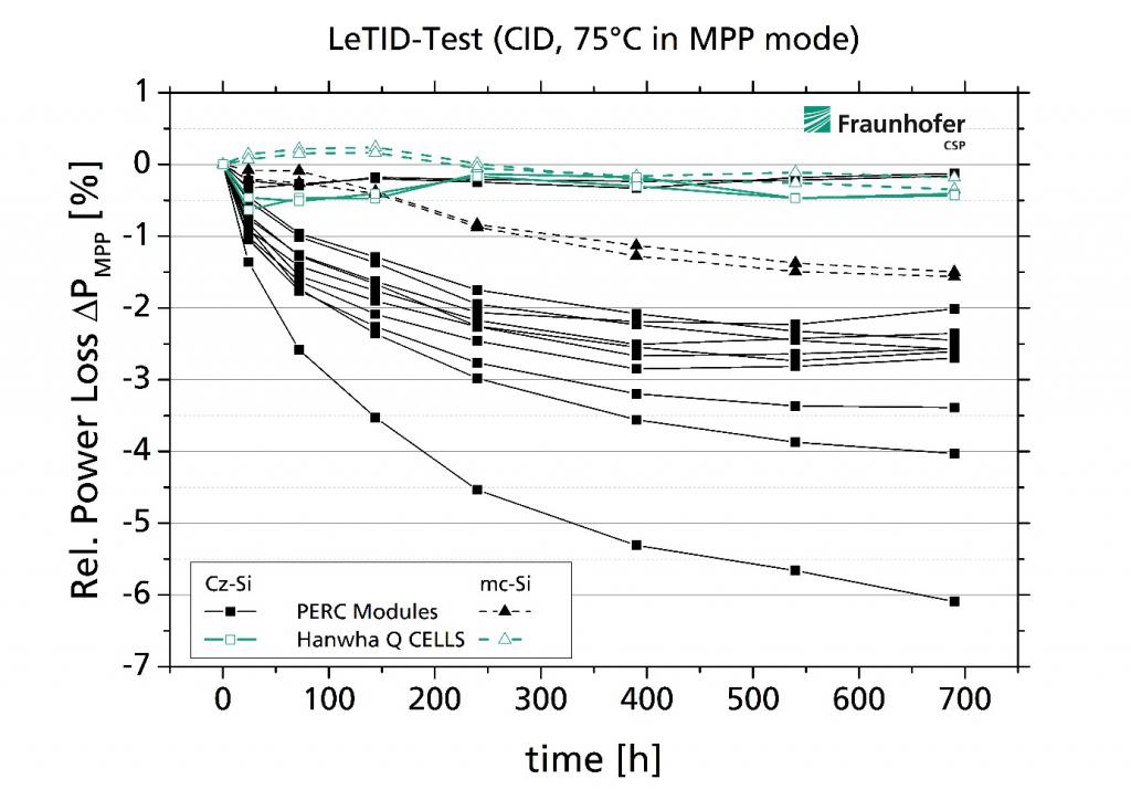 韩华新能源产品系列在Fraunhofer CSP测试中展现出 市场领先的抗LeTID性能