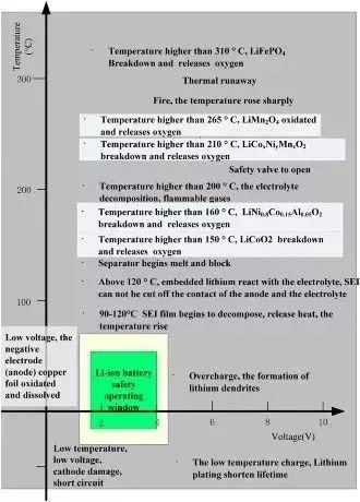 详解动力电池管理系统BMS关键技术