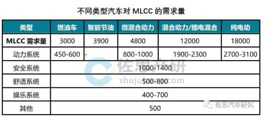 村田:车用MLCCC前景一片大好