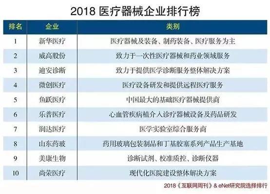 【最新】2018中国医疗器械公司TOP10榜单出炉!