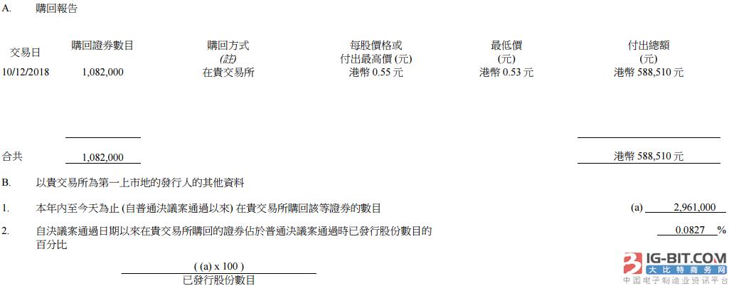 雷士照明耗资58万港币回购108万股