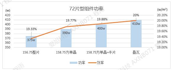 爱旭太阳能光伏组件达400W 高效方单晶电池助力组件4.0时代启动