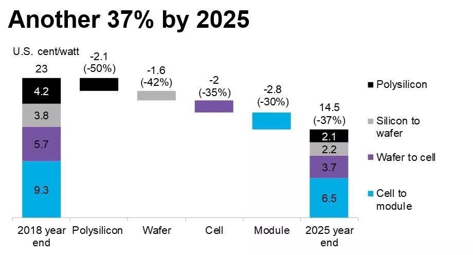 未来十年欧洲新增光伏装机容量将达150GW 六国光储市场蓄势待发