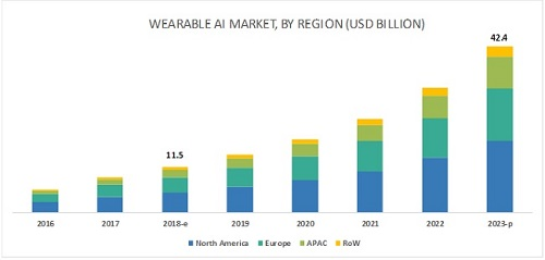 2023年全球可穿戴AI市场达424亿美元,可穿戴AI芯片需求日益上涨
