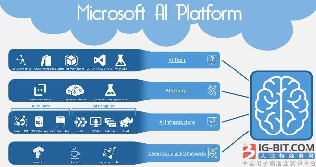 微软向Azure云加入更多智能机器学习功能