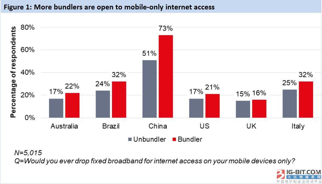 Ovum观察:当5G到来 固定宽带捆绑服务用户能否留得住?