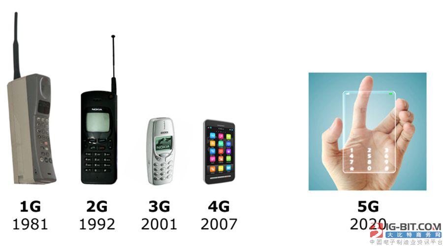 第一批商用5G手机贵出天际,但为何除了苹果外,华米OV都在猛追
