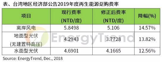 台湾2019年光伏补贴平均降幅高达10.17% 市场影响或比预期更大