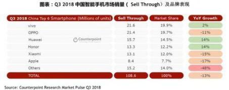 高通和苹果打官司 对中国智能手机厂商产生什么影响?