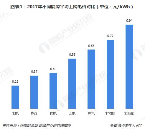 光伏平价上网大势所趋 电池片环节效率提升成关键因素