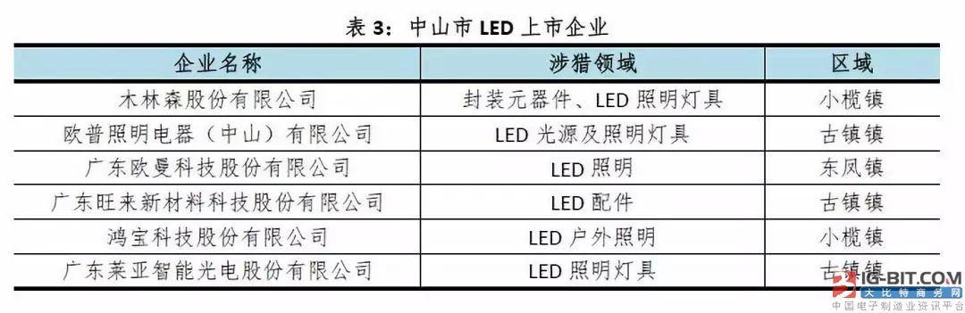 2018年三季度中山市LED产业分析:内外销增长步履缓慢
