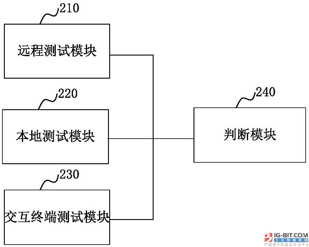 【仪表专利】费控电能表的充值功能测试方法和系统